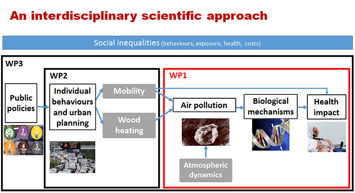 From pollution sources to health impacts - WP 1